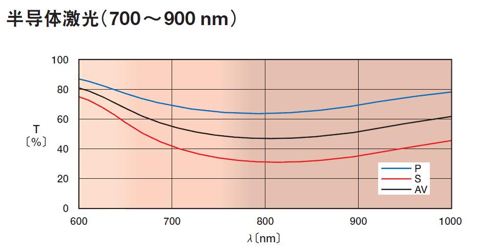 平面设计基础曲线图