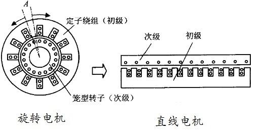 直线电机线圈的典型组成是三相