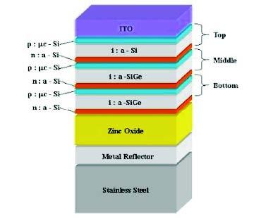 三结非晶硅薄膜太阳电池结构
