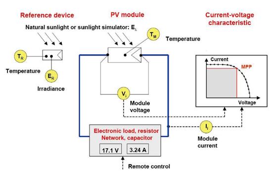 solariv系列太阳能电池伏安特性测量系统